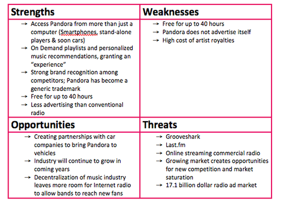 swot analysis pandora internet radio
